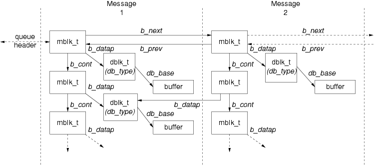 Message Form and Linkage