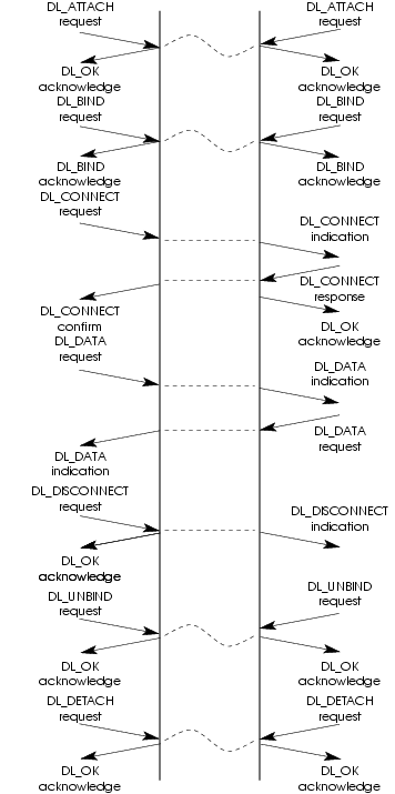Message Flow: A Connection-mode Example
